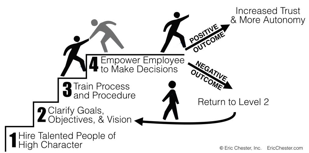 5 Steps to Autonomy